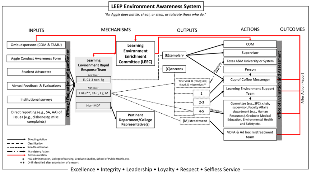 Learning Environment Awareness System